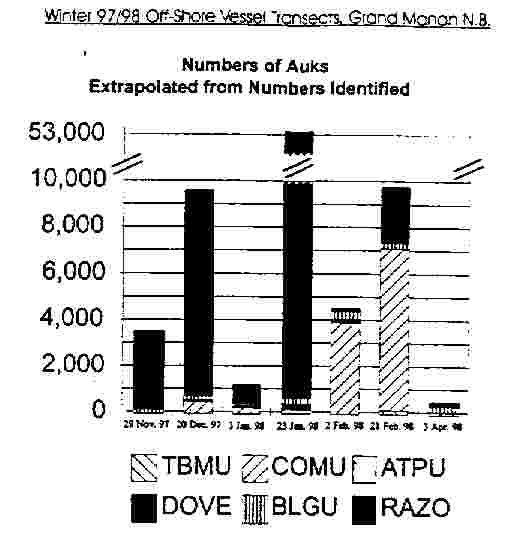 graph of auk numbers